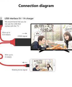 วิธีต่อมือถือเข้าทีวี