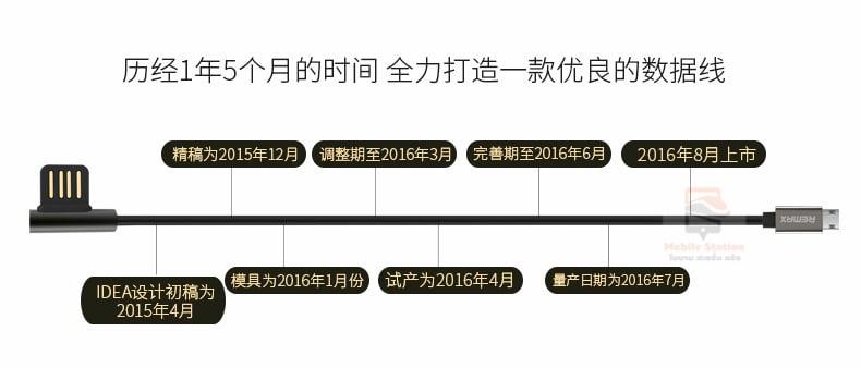 สายชาร์จ remax RC-054m Emperor Data Cable for android 6