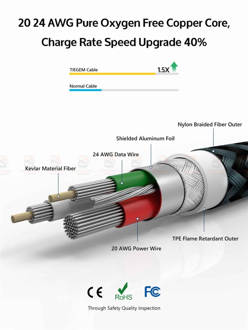 สายชาร์จไอโฟน Tiegem Tanpow Series USB Charger Cable for iPhone X-7-8-6-5 Cable Fast Charger 3