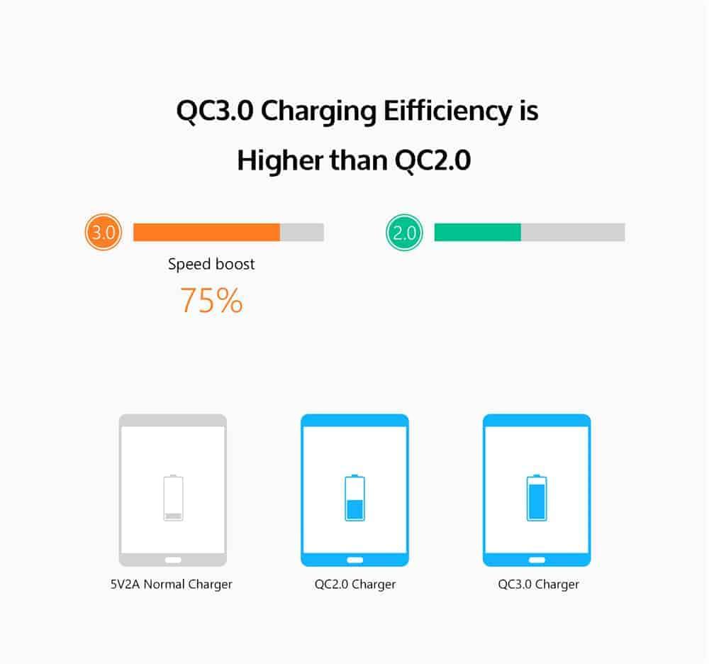 ที่ชาร์จแบต TIEGEM Quick Charge 3.0 USB Adapter 18W for Samsung iphone android 2
