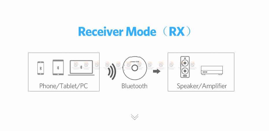 บลูทูธรถยนต์ Ugreen Aptx Bluetooth Transmitter Receiver Stereo Audio Music Adapter-8