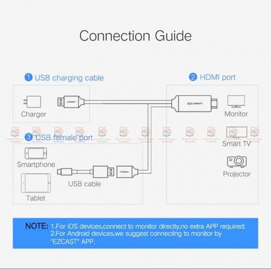 ต่อมือถือเข้าทีวี Ugreen for iPhone Android Phoneto HDMI Adapter Full HD 1080P รับรอง ไอโฟน 8 X 7 6s Plus / Samsung-4