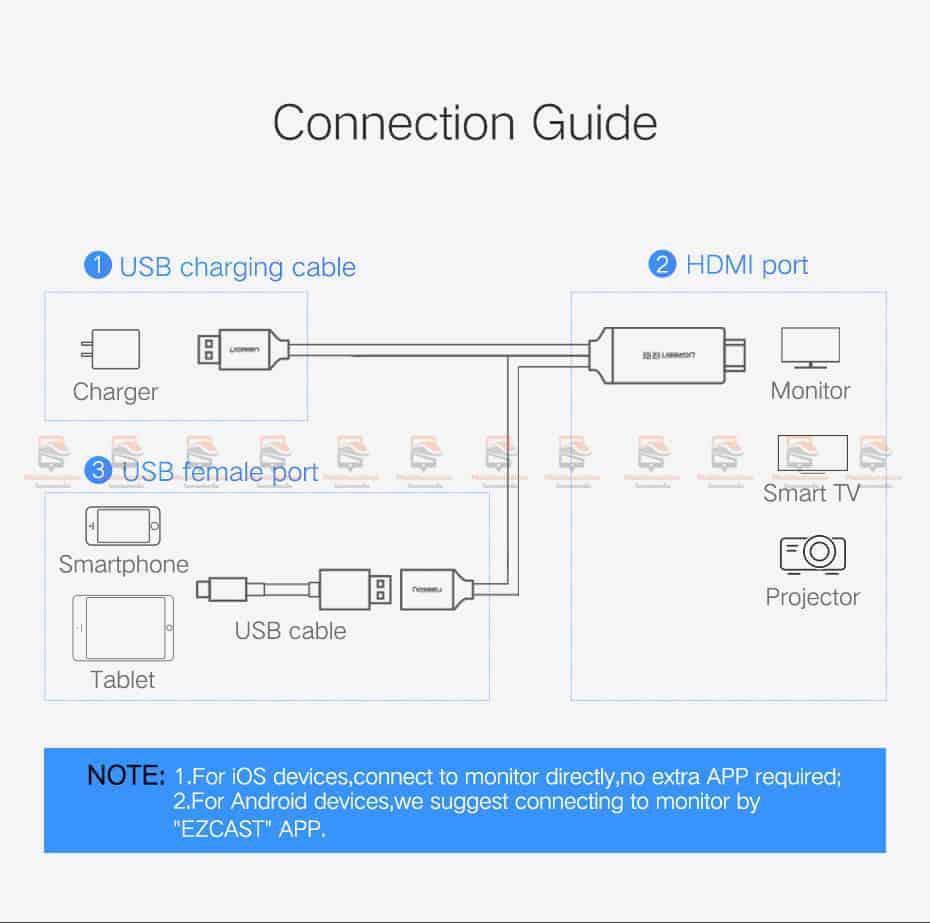 ต่อมือถือเข้าทีวี Ugreen HDMI Cable for iPhone 8 X 7 6s Plus iPad TV Android Phones-4