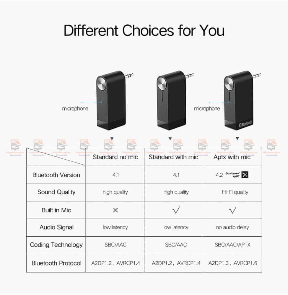 บลูทูธรถยนต์ Ugreen Bluetooth 4.2 Audio Receiver aptX-15