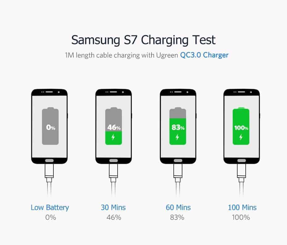 สายชาร์จ Micro USB 2.4A Ugreen Nylon Fast Charge for Samsung-android phone-4