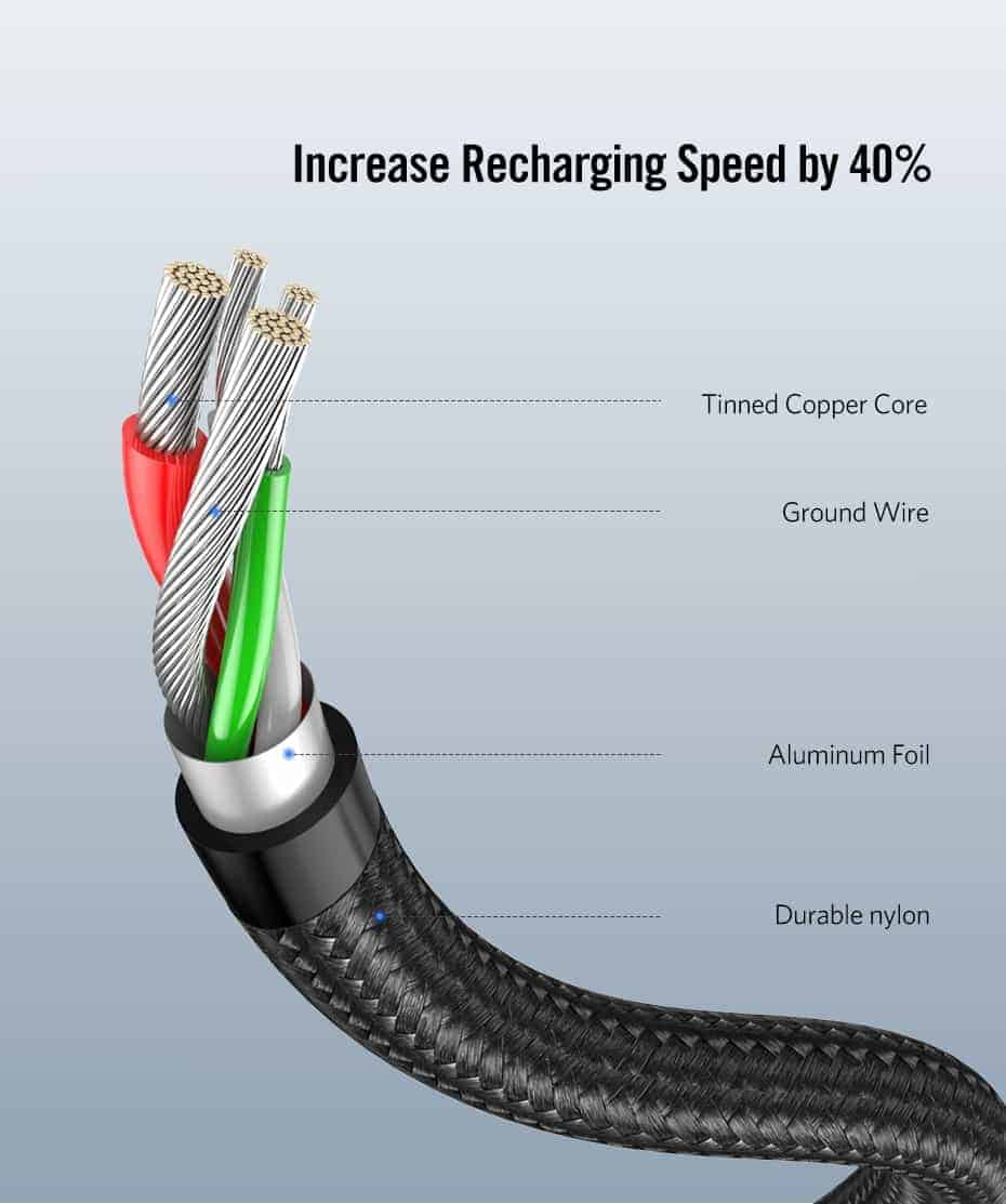 Ugreen 3A USB Type C 90 Degree-Increase Recharging speed by 40%