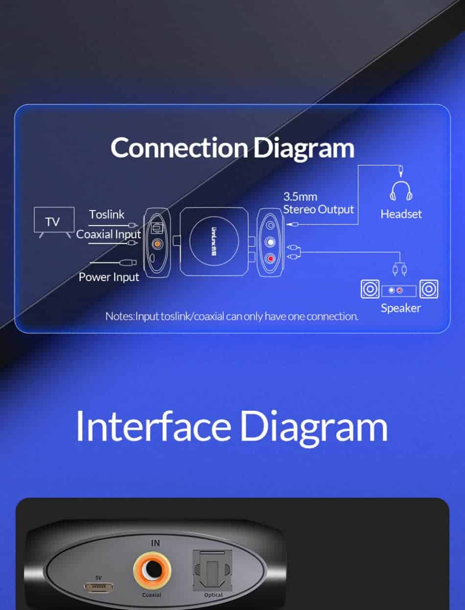 Unnlink New Digital to Analog Audio Converter Connection Diagram
