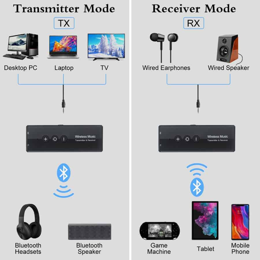 ZF-360A 3 in 1 Bluetooth 5.0 Audio Transmitter Receiver For in car pc aux computer speaker TV Usage map
