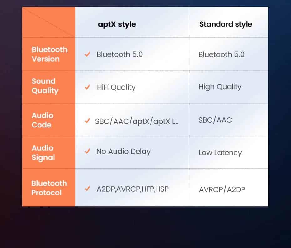 Ugreen Bluetooth Receiver 5.0 aptX LL 3.5mm AUX style